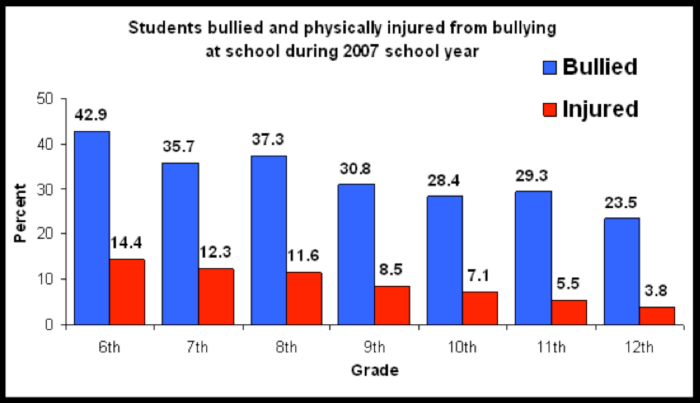 bullyingstats